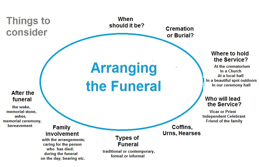 Arranging the funeral plain detail